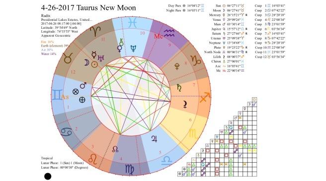 4-26-2017 Taurus New Moon